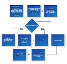 Gap Analysis - Gap Analysis Audit   Our Process   Wwise