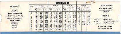 Concrete Measurement Chart 21 Cogent Concrete Pipe Weight Chart