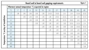 Deck Span Chart Deck Joist Spacing 2 X 6 Southsudancap Info