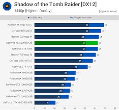 Nvidia Geforce Rtx 2060 Review Mega Benchmark Techspot