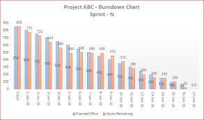 Project Burndown Chart Excel Downloads 03 Template 03 A Flexible Agile Burndown Chart