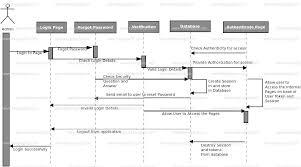 Sequence Diagram Visio Sequence Diagram Uml Sequence Diagram Sequence Diagram Uml Visio