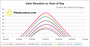 Sun Path Chart Sun Path Pveducation Com