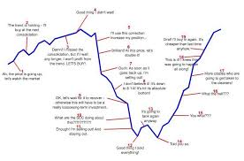 Icharts In Charts Old Html Educational Use Only Never Intended As Trading Investment