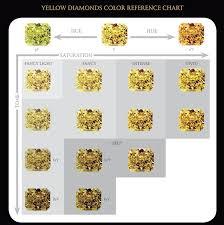 Color Chart For Diamond Natural Yellow Diamond Chart Natural Colored Diamonds Colored