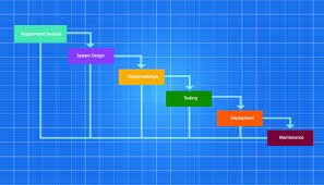 11 Gantt Chart Questions Answered Workfront
