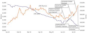 Lme Nickel Inventory Chart Nickel Is The Rally Sustainable Article Ing Think