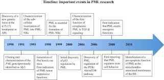 Timeline Of The Milestone Discoveries On Pml Download Scientific