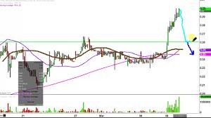 Rnn Stock Chart Rexahn Pharmaceuticals Inc Rnn Stock Chart Technical Analysis For 03 08 17