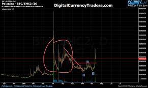 Emc2 Trading Einsteinium On Poloniex March 25 17
