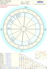 Jon Stewart Natal Chart Starlight News Blog The Trump Reality Show