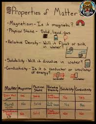 Properties Of Matter Anchor Chart For Reviewing For 5th