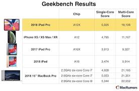 Mac Intel Processor Comparison Chart