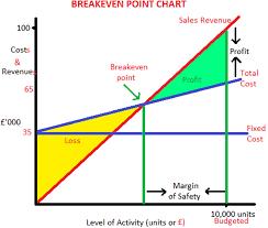 Lean Finance Break Even Chart S A Partners