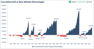 The Longest Bull Market In History And What Happens Next