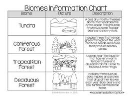 Fill In The Chart With Information About Each Biome Biomes Word Wall And Vocabulary Charts