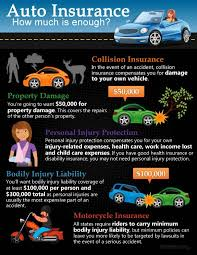 infographic have enough auto insurance