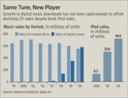 Junk Charts Wsj