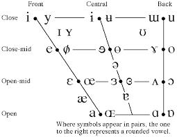 Articulatory Phonetics Chart Unit 2