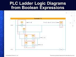 programming logic gate functions in plcs ppt video online download Boolean Diagram Word plc ladder logic diagrams from boolean expressions