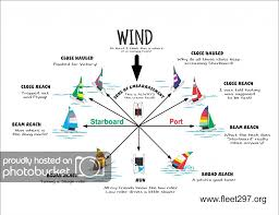 Points Of Sail Chart