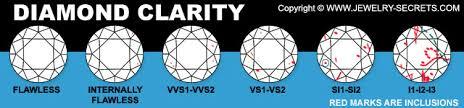 Diamond Clarity Jewelry Secrets
