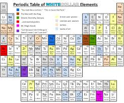 Periodic Table With Everything You Need To Know, Periodic Table ...