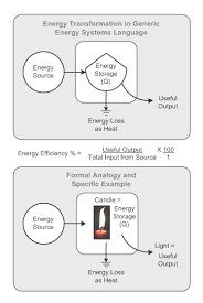 Energy Transformation Chart Energy Transformation Wikipedia