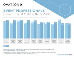 Marketing Charts Archives Ovation