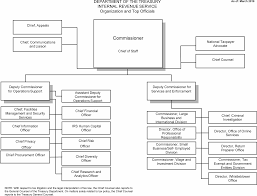 Dcps Organizational Chart 1 1 1 Irs Mission And Organizational Structure Internal
