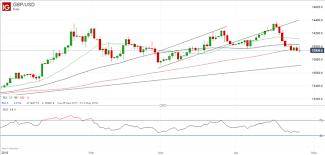 Update Take Profits On Gbpusd Sell Recommendation Nasdaq Com