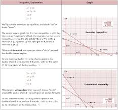 graphing systems of linear equations and inequalities worksheet