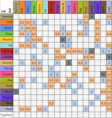 Type Coverage Chart Damage Calculator And Other Utilities Smogon Forums