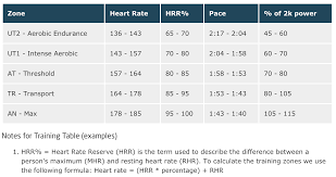 Whats Your Maximum Heart Rate Rowing Analytics