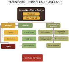 Court Chart International Criminal Court Org Chart