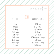 Butter To Olive Oil Conversion Chart Olive Oil To Butter Conversion Guide Baked