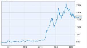 Investors Love Hate Relationship With Tesla Stock Nasdaq