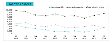 Automaker Robotic Purchases Surge Todays Motor Vehicles