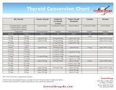 Thyroid Conversion Chart Central Drugs 23 Best Thyroid Conversion Images In 2019 Thyroid Thyroid