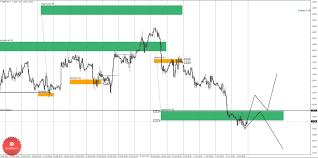 Торговые идеи по валютной паре gbp usd  Дневная КЗ дневная контрольная зона Зона образованная процентной ставкой по данному инструменту на сегодняшний день