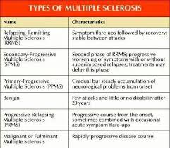 Types Of Ms Multiple Sclerosis Multiple Sclerosis
