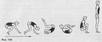 Техника акробатических упражнений методика обучения Техника акробатических упражнений методика обучения