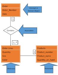 Domain Model Domain Model Vs Data Model Video Lesson Transcript