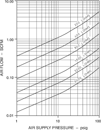 Gas Flow Rate Chart Gas Flow Rate Of Various Restriction Air At Room Temperature
