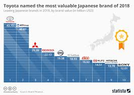 Toyota Sales Chart Chart Toyota Named The Most Valuable Japanese Brand Of 2018