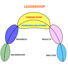 the mba leadership essay elite essays com leadership graphic