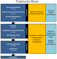 diploma in pensions management policy online iipm diploma in pensions management policy online