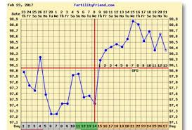 My Bbt Chart Is There A Possibility For Pregnancy