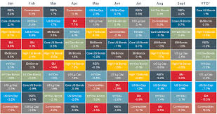 Chart Toppers: Diversification, China and the Fed's Dual Mandate ... & Wild Performance Swings This Year Adamdwight.com