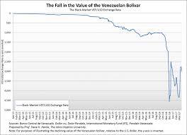 On Venezuelas Death Spiral